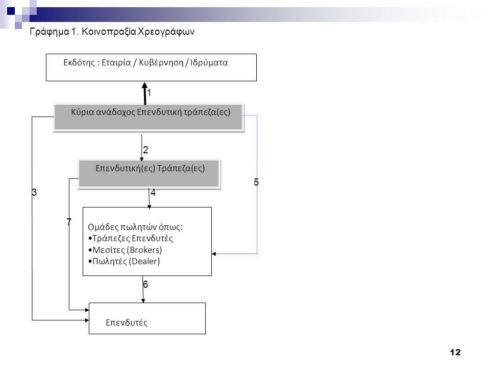 Γράφημα 1.