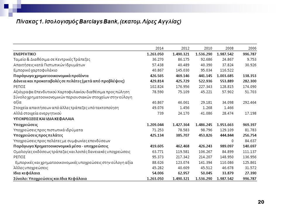Πίνακας 1. Ισολογισμός Barclays Bank, (εκατομ.