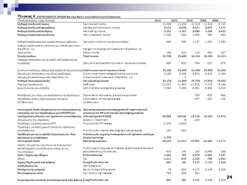 24 Πίνακας 4. ΑΠΟΤΕΛΕΣΜΑΤΑ ΧΡΗΣΗΣ Barclays Bank Consolidated Income Statement (Ποσά σε εκατομ.