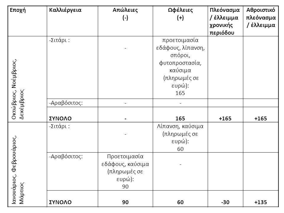 ΕποχήΚαλλιέργειαΑπώλειες (-) Ωφέλειες (+) Πλεόνασμα / έλλειμμα χρονικής περιόδου Αθροιστικό πλεόνασμα / έλλειμμα Οκτώβριος, Νοέμβριος, Δεκέμβριος -Σιτάρι : - προετοιμασία εδάφους, λίπανση, σπόροι, φυτοπροστασία, καύσιμα (πληρωμές σε ευρώ): 165 -Αραβόσιτος:-- ΣΥΝΟΛΟ-165+165 Ιανουάριος, Φεβρουάριος, Μάρτιος -Σιτάρι : - Λίπανση, καύσιμα (πληρωμές σε ευρώ): 60 -Αραβόσιτος:Προετοιμασία εδάφους, καύσιμα (πληρωμές σε ευρώ): 90 - ΣΥΝΟΛΟ9060-30+135