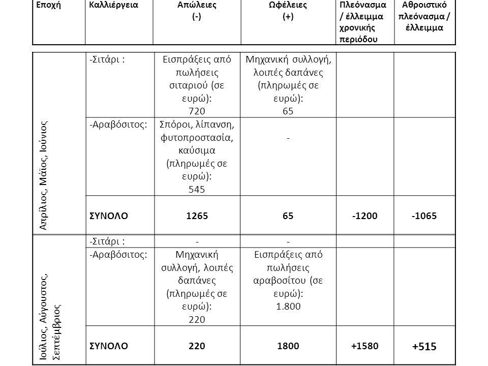 ΕποχήΚαλλιέργειαΑπώλειες (-) Ωφέλειες (+) Πλεόνασμα / έλλειμμα χρονικής περιόδου Αθροιστικό πλεόνασμα / έλλειμμα Απρίλιος, Μάϊος, Ιούνιος -Σιτάρι :Εισπράξεις από πωλήσεις σιταριού (σε ευρώ): 720 Μηχανική συλλογή, λοιπές δαπάνες (πληρωμές σε ευρώ): 65 -Αραβόσιτος:Σπόροι, λίπανση, φυτοπροστασία, καύσιμα (πληρωμές σε ευρώ): 545 - ΣΥΝΟΛΟ 126565-1200-1065 Ιούλιος, Αύγουστος, Σεπτέμβριος -Σιτάρι :-- -Αραβόσιτος:Μηχανική συλλογή, λοιπές δαπάνες (πληρωμές σε ευρώ): 220 Εισπράξεις από πωλήσεις αραβοσίτου (σε ευρώ): 1.800 ΣΥΝΟΛΟ 2201800+1580 +515