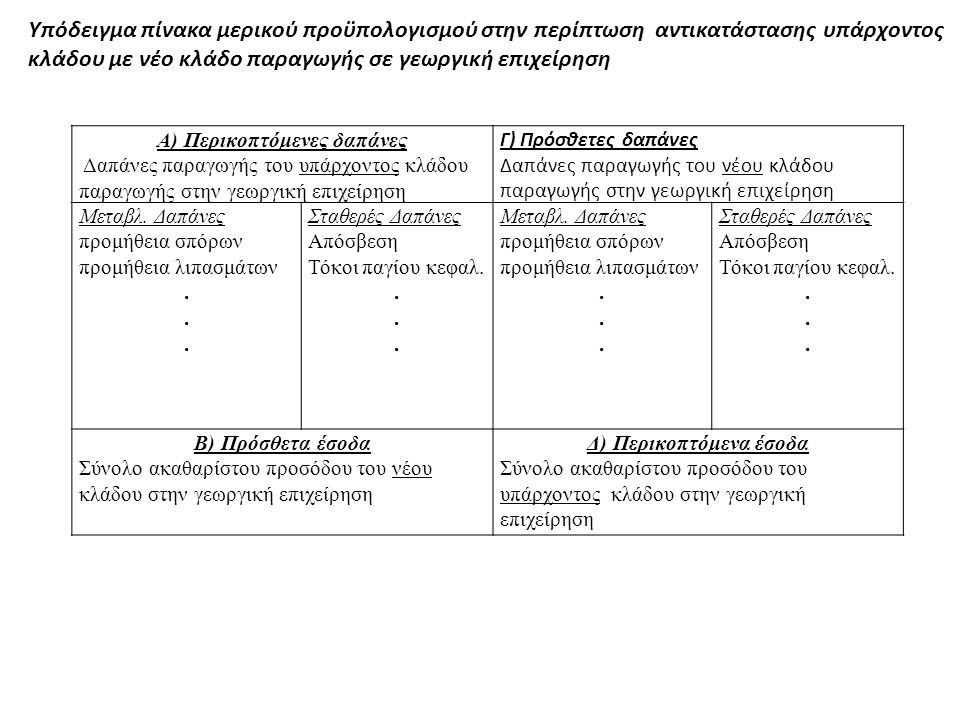 A) Περικοπτόμενες δαπάνες Δαπάνες παραγωγής του υπάρχοντος κλάδου παραγωγής στην γεωργική επιχείρηση Γ) Πρόσθετες δαπάνες Δαπάνες παραγωγής του νέου κ