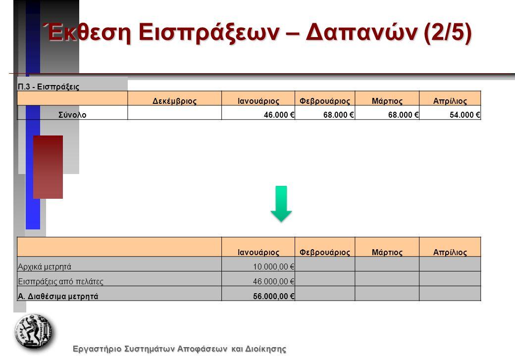 Εργαστήριο Συστημάτων Αποφάσεων και Διοίκησης Έκθεση Εισπράξεων – Δαπανών (2/5) ΙανουάριοςΦεβρουάριοςΜάρτιοςΑπρίλιος Αρχικά μετρητά10.000,00 € Εισπράξ