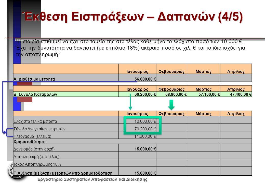 Εργαστήριο Συστημάτων Αποφάσεων και Διοίκησης Έκθεση Εισπράξεων – Δαπανών (4/5) ΙανουάριοςΦεβρουάριοςΜάρτιοςΑπρίλιος Ελάχιστα τελικά μετρητά10.000,00