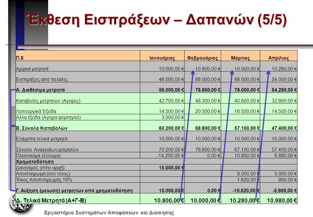 Εργαστήριο Συστημάτων Αποφάσεων και Διοίκησης Έκθεση Εισπράξεων – Δαπανών (5/5) Π.8ΙανουάριοςΦεβρουάριοςΜάρτιοςΑπρίλιος Αρχικά μετρητά10.000,00 €10.80