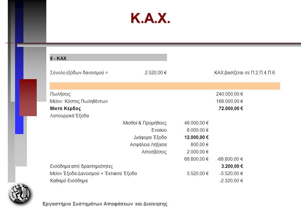 Εργαστήριο Συστημάτων Αποφάσεων και Διοίκησης Κ.Α.Χ. 9 - ΚΑΧ Σύνολο εξόδων δανεισμού =2.520,00 €KAX βασίζεται σε Π.2,Π.4,Π.6 Πωλήσεις240.000,00 € Μείο