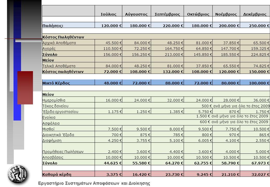 Εργαστήριο Συστημάτων Αποφάσεων και Διοίκησης ΙούλιοςΑύγουστοςΣεπτέμβριοςΟκτώβριοςΝοέμβριοςΔεκέμβριος Πωλήσεις:120.000 €180.000 €220.000 €180.000 €200