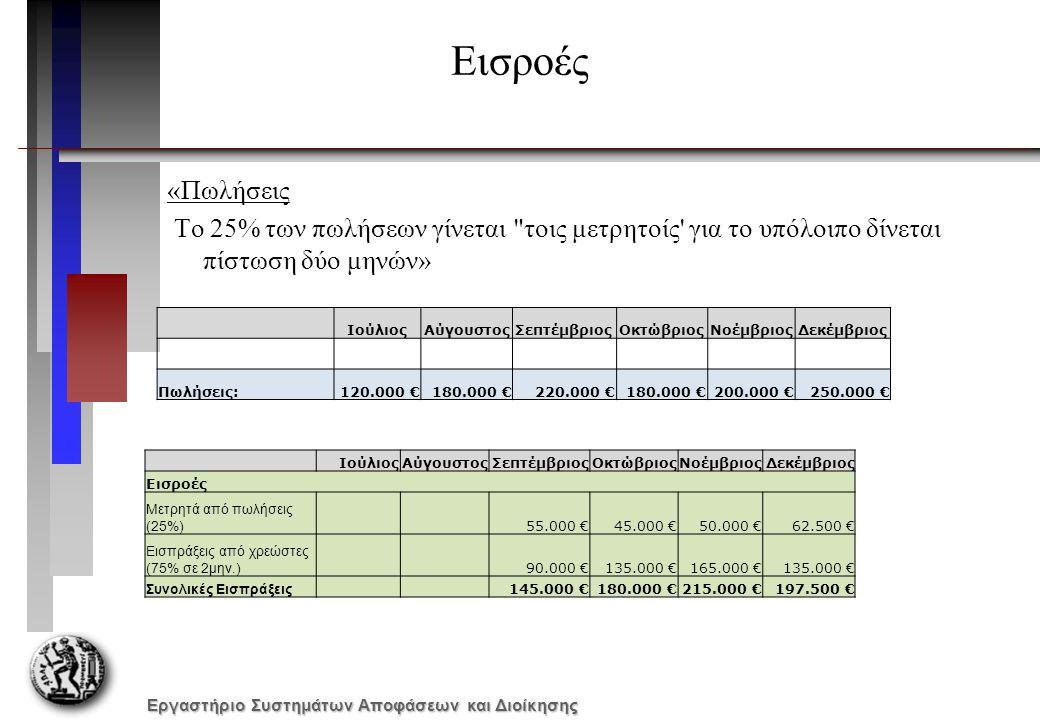 Εργαστήριο Συστημάτων Αποφάσεων και Διοίκησης Εισροές «Πωλήσεις Το 25% των πωλήσεων γίνεται