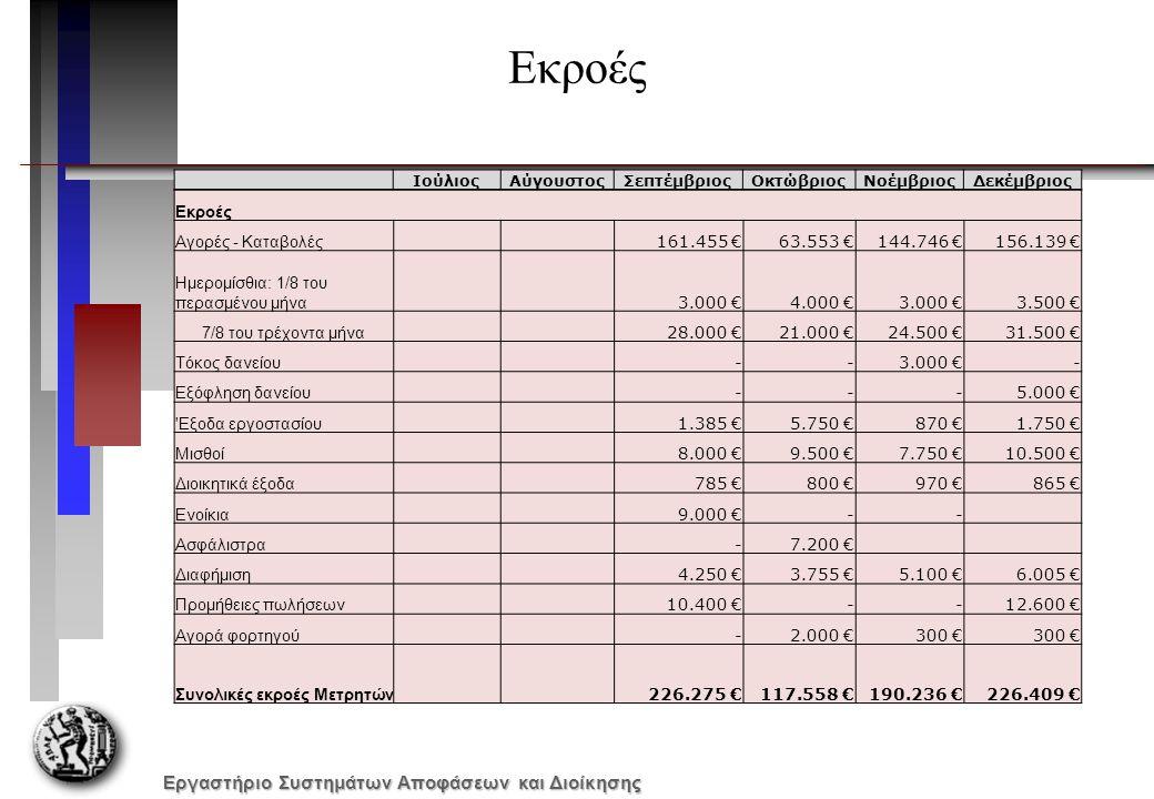 Εργαστήριο Συστημάτων Αποφάσεων και Διοίκησης Εκροές Αγορές - Καταβολές 161.455 €63.553 €144.746 €156.139 € Ημερομίσθια: 1/8 του περασμένου μήνα 3.000