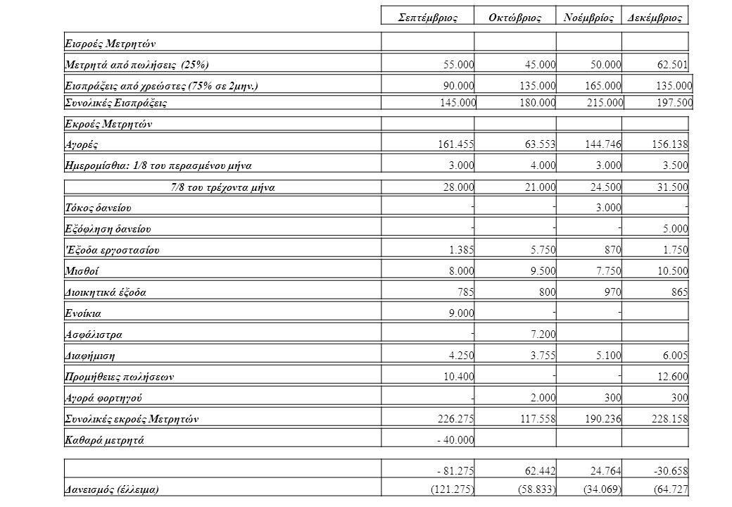 ΣεπτέμβριοςΟκτώβριοςΝοέμβρίοςΔεκέμβριος Εισροές Μετρητών Εισπράξεις από χρεώστες (75% σε 2μην.)90.000135.000165.000135.000 Συνολικές Εισπράξεις145.000