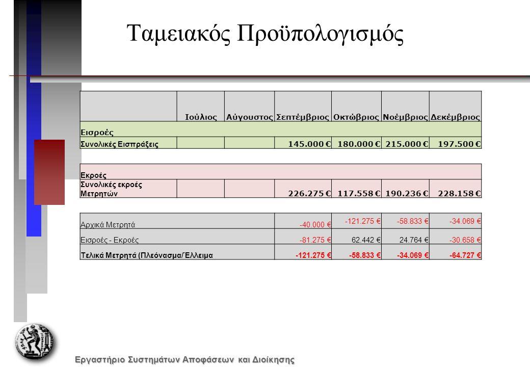 Εργαστήριο Συστημάτων Αποφάσεων και Διοίκησης Ταμειακός Προϋπολογισμός ΙούλιοςΑύγουστοςΣεπτέμβριοςΟκτώβριοςΝοέμβριοςΔεκέμβριος Εισροές Συνολικές Εισπρ