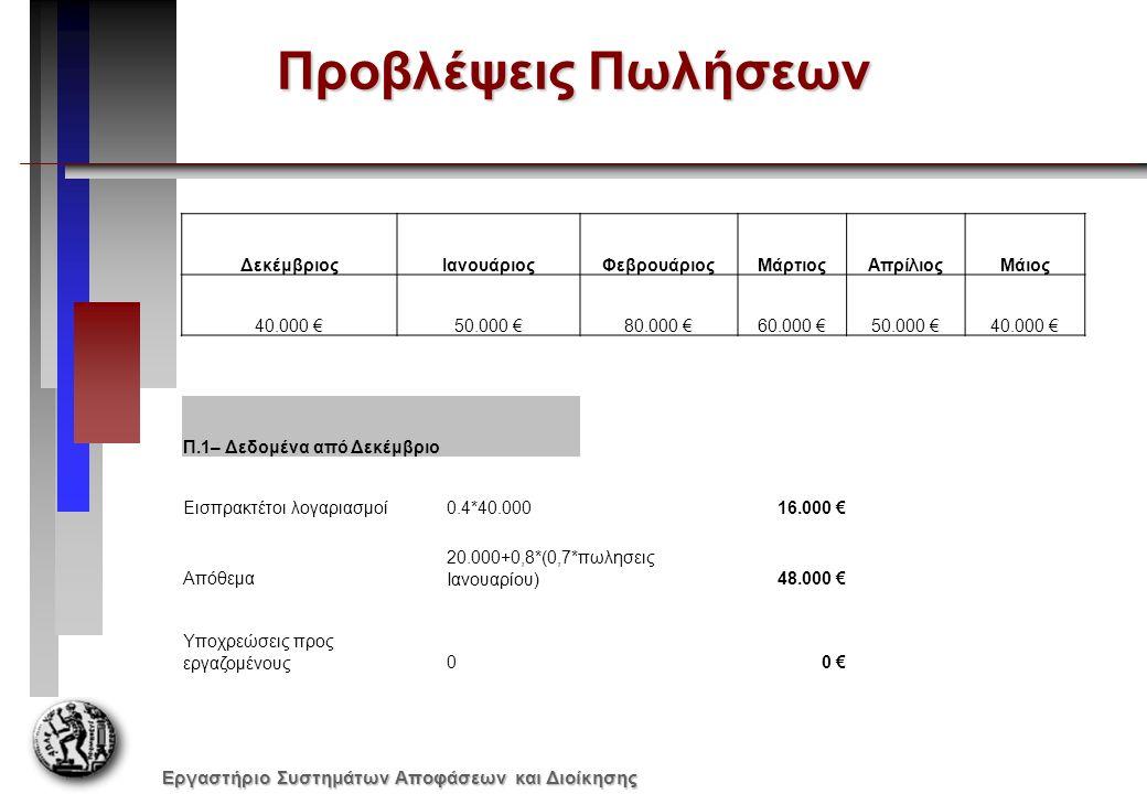 Εργαστήριο Συστημάτων Αποφάσεων και Διοίκησης Προϋπολογισμός Πωλήσεων Π.2 - Πωλήσεις ΔεκέμβριοςΙανουάριοςΦεβρουάριοςΜάρτιοςΑπρίλιος Πίστωση (40%)16.000 €20.000 €32.000 €24.000 €20.000 € Μετρητά (60%)24.000 €30.000 €48.000 €36.000 €30.000 € Σύνολο40.000 €50.000 €80.000 €60.000 €50.000 € 240.000 € Οι πωλήσεις αυτές γίνονται κατά 60% σε μετρητά ενώ το υπόλοιπο 40% με πίστωση που συλλέγεται (μαζί με όλα τα χρέη) στις αρχές του επόμενου μήνα. ΔεκέμβριοςΙανουάριοςΦεβρουάριοςΜάρτιοςΑπρίλιοςΜάιος 40.000 €50.000 €80.000 €60.000 €50.000 €40.000 € Προβλέψεις Πωλήσεων
