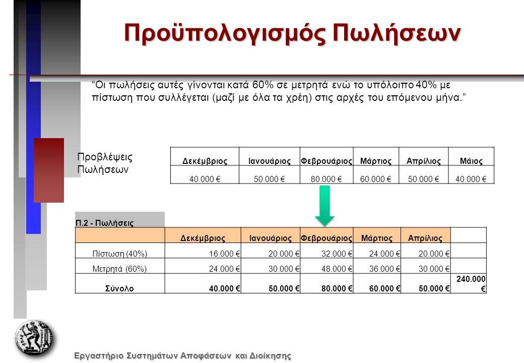 Εργαστήριο Συστημάτων Αποφάσεων και Διοίκησης Προϋπολογισμός Εισπράξεων Π.3 - Εισπράξεις ΔεκέμβριοςΙανουάριοςΦεβρουάριοςΜάρτιοςΑπρίλιος Ιδιου μηνα30.000 €48.000 €36.000 €30.000 € προηγουμενου16.000 €20.000 €32.000 €24.000 € Σύνολο46.000 €68.000 € 54.000 € Π.2 - Πωλήσεις ΔεκέμβριοςΙανουάριοςΦεβρουάριοςΜάρτιοςΑπρίλιος Πίστωση (40%)16.000 €20.000 €32.000 €24.000 €20.000 € Μετρητά (60%)24.000 €30.000 €48.000 €36.000 €30.000 € Σύνολο40.000 €50.000 €80.000 €60.000 €50.000 €240.000 € Οι πωλήσεις αυτές γίνονται κατά 60% σε μετρητά ενώ το υπόλοιπο 40% με πίστωση που συλλέγεται (μαζί με όλα τα χρέη) στις αρχές του επόμενου μήνα.