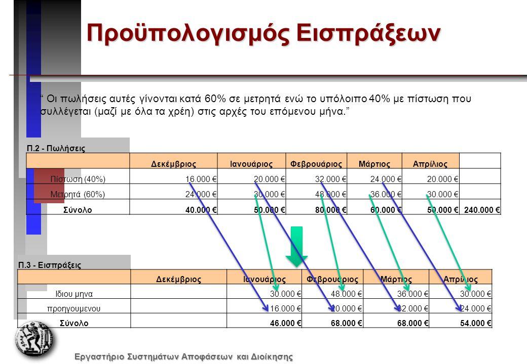 Εργαστήριο Συστημάτων Αποφάσεων και Διοίκησης Προϋπολογισμός Αγορών (1/2) Αγορές Αγορές = Κόστος Πωληθέντων +Επιθυμητό Τελ.