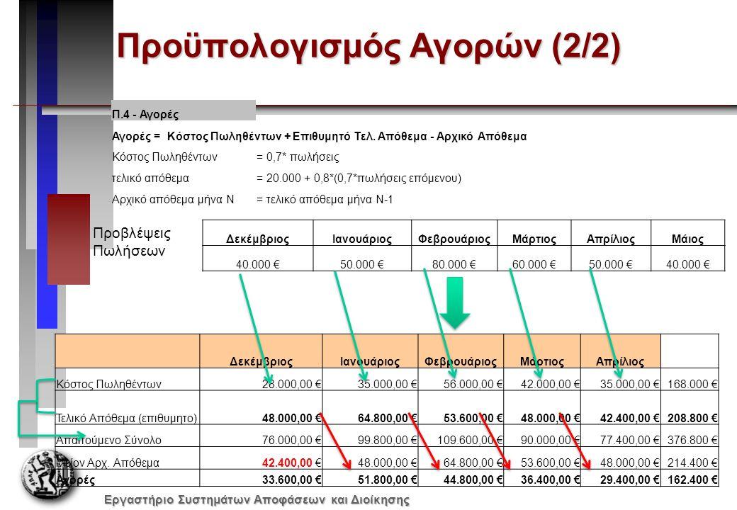 Εργαστήριο Συστημάτων Αποφάσεων και Διοίκησης ΙούλιοςΑύγουστοςΣεπτέμβριοςΟκτώβριοςΝοέμβριοςΔεκέμβριος Πωλήσεις:120.000 €180.000 €220.000 €180.000 €200.000 €250.000 € Κόστος Πωληθέντων Αρχικά Αποθέματα45.500 €84.000 €48.250 €81.000 €37.850 €65.500 € Αγορές110.500 €72.250 €164.750 €64.850 €147.700 €159.325 € Σύνολο156.000 €156.250 €213.000 €145.850 €185.550 €224.825 € Μείον Τελικά Αποθέματα84.000 €48.250 €81.000 €37.850 €65.550 €74.825 € Κόστος πωληθέντων72.000 €108.000 €132.000 €108.000 €120.000 €150.000 € Μικτό Κέρδος48.000 €72.000 €88.000 €72.000 €80.000 €100.000 € Μείον Ημερομίσθια16.000 €24.000 €32.000 €24.000 €28.000 €36.000 € Τόκος δανείου500 € ανά μήνα για όλο το έτος 2009 Εξοδα εργοστασίου1.175 €1.250 €1.385 €5.750 €870 € 1.750 € Ενοίκια 1.500 € ανά μήνα για όλο το έτος 2009 Ασφάλεια 600 € ανά μήνα για όλο το έτος 2009 Μισθοί7.500 €9.500 €8.000 €9.500 €7.750 €10.500 € Διοικητικά Εξοδα700 €875 €785 €800 €970 €865 € Διαφήμιση4.250 €3.755 €5.100 €6.005 €4.100 €2.550 € Προμήθειες Πωλήσεων2.400 €3.600 €4.400 €3.600 €4.000 €5.000 € Αποσβέσεις10.000 € 10.500 € Σύνολο44.625 €55.580 €64.270 €62.755 €58.790 €67.973 € Καθαρά κέρδη3.375 €16.420 €23.730 €9.245 €21.210 €32.027 €