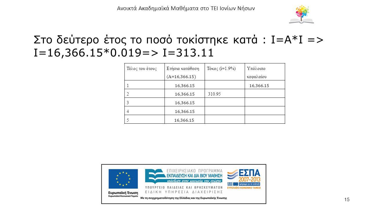 Ανοικτά Ακαδημαϊκά Μαθήματα στο ΤΕΙ Ιονίων Νήσων 15 Στο δεύτερο έτος το ποσό τοκίστηκε κατά : I=Α*I => I=16,366.15*0.019=> I=313.11 Τέλος του έτουςΤόκος (i=1.9%) Υπόλοιπο κεφαλαίου 1 2 310.95 3 4 5