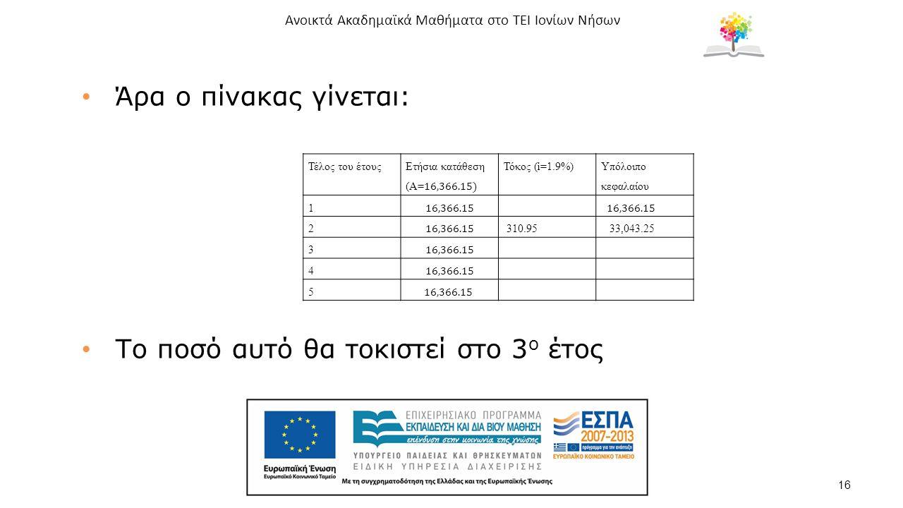 Ανοικτά Ακαδημαϊκά Μαθήματα στο ΤΕΙ Ιονίων Νήσων 16 Άρα ο πίνακας γίνεται: Το ποσό αυτό θα τοκιστεί στο 3 ο έτος Τέλος του έτουςΤόκος (i=1.9%) Υπόλοιπο κεφαλαίου 1 2 310.95 33,043.25 3 4 5