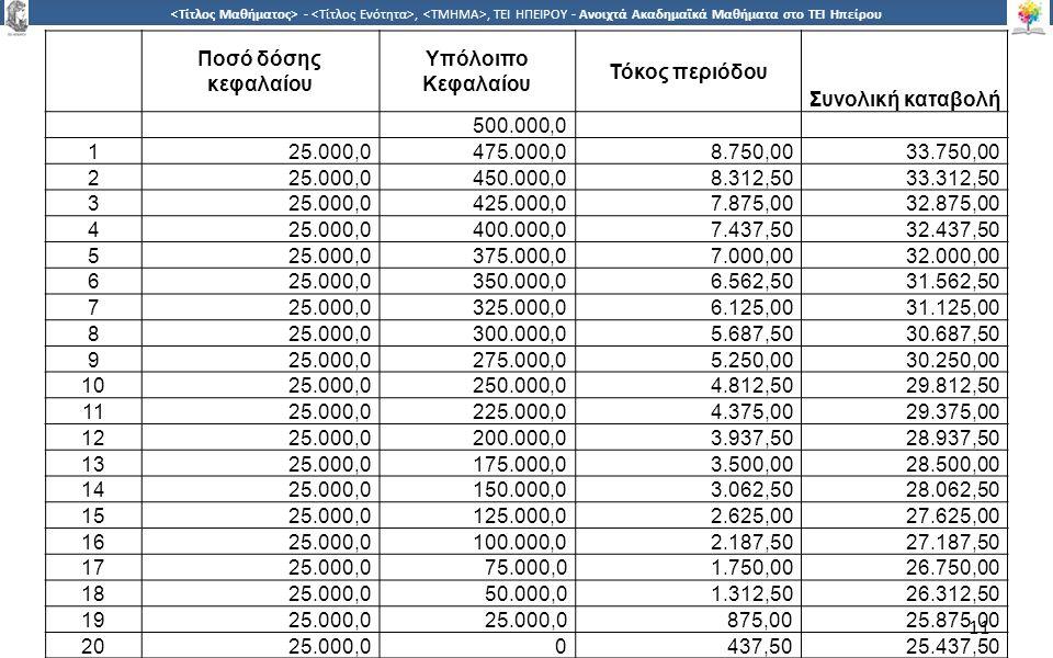 1 -,, ΤΕΙ ΗΠΕΙΡΟΥ - Ανοιχτά Ακαδημαϊκά Μαθήματα στο ΤΕΙ Ηπείρου 11 Ποσό δόσης κεφαλαίου Υπόλοιπο Κεφαλαίου Τόκος περιόδου Συνολική καταβολή 500.000,0 125.000,0475.000,08.750,0033.750,00 225.000,0450.000,08.312,5033.312,50 325.000,0425.000,07.875,0032.875,00 425.000,0400.000,07.437,5032.437,50 525.000,0375.000,07.000,0032.000,00 625.000,0350.000,06.562,5031.562,50 725.000,0325.000,06.125,0031.125,00 825.000,0300.000,05.687,5030.687,50 925.000,0275.000,05.250,0030.250,00 1025.000,0250.000,04.812,5029.812,50 1125.000,0225.000,04.375,0029.375,00 1225.000,0200.000,03.937,5028.937,50 1325.000,0175.000,03.500,0028.500,00 1425.000,0150.000,03.062,5028.062,50 1525.000,0125.000,02.625,0027.625,00 1625.000,0100.000,02.187,5027.187,50 1725.000,075.000,01.750,0026.750,00 1825.000,050.000,01.312,5026.312,50 1925.000,0 875,0025.875,00 2025.000,00437,5025.437,50