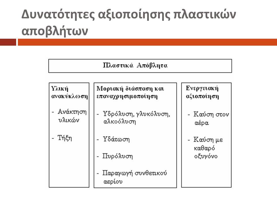 Σύνοψη των μεθόδων διαχωρισμού των πλαστικών