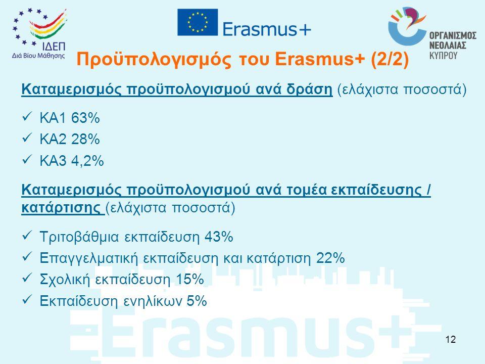 Προϋπολογισμός του Erasmus+ (2/2) Καταμερισμός προϋπολογισμού ανά δράση (ελάχιστα ποσοστά) KA1 63% KA2 28% KA3 4,2% Καταμερισμός προϋπολογισμού ανά το