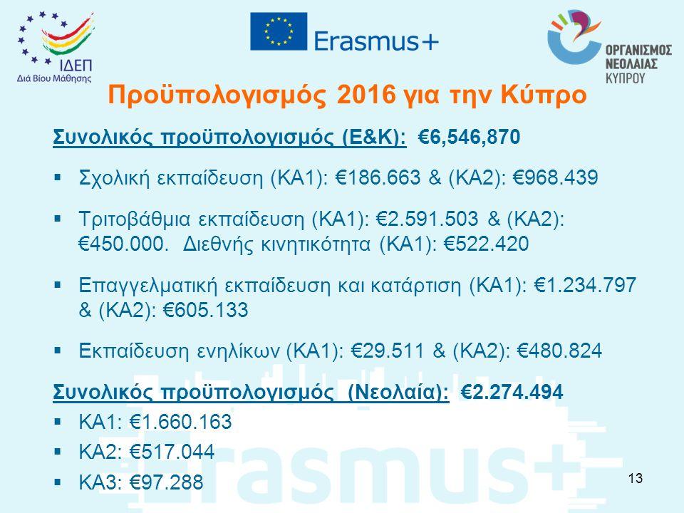 Προϋπολογισμός 2016 για την Κύπρο Συνολικός προϋπολογισμός (Ε&Κ): €6,546,870  Σχολική εκπαίδευση (ΚΑ1): €186.663 & (ΚΑ2): €968.439  Τριτοβάθμια εκπα