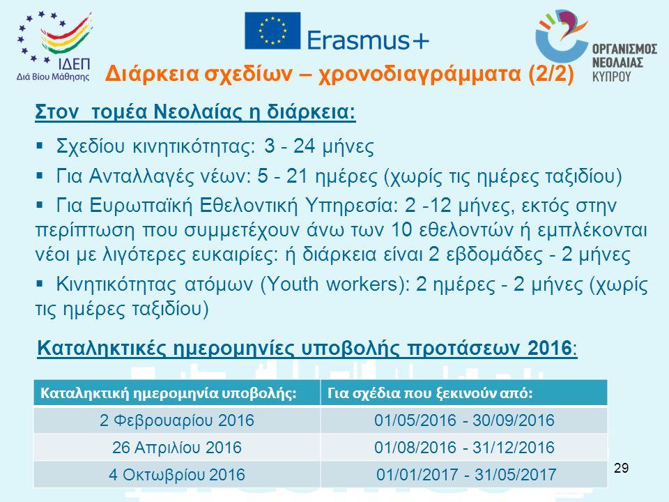 Διάρκεια σχεδίων – χρονοδιαγράμματα (2/2) Στον τομέα Νεολαίας η διάρκεια:  Σχεδίου κινητικότητας: 3 - 24 μήνες  Για Ανταλλαγές νέων: 5 - 21 ημέρες (