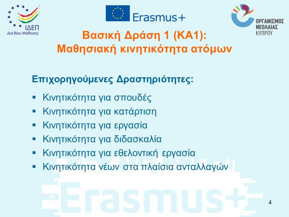 Καινοτομίες του Erasmus+ (2/2) Προώθηση της Διεθνούς συνεργασίας με τη συμμετοχή Ιδρυμάτων/οργανισμών από χώρες εταίρους (τρίτες χώρες) Εισαγωγή του μοναδιαίου κόστους (Unit costs) στις κατηγορίες των εξόδων, εκτός στην περίπτωση ατόμων με ειδικές ανάγκες Ηλεκτρονική υποβολή των αιτήσεων – κατάργηση της υποβολής σε έντυπη μορφή –μια ημερομηνία υποβολής κάθε χρόνο (εκτός από τον Τομέα της Νεολαίας που υπάρχουν τρεις καταληκτικές ημερομηνίες) Χρήση ηλεκτρονικών εργαλείων για την αξιολόγηση, διαχείριση των σχεδίων και αξιοποίηση τους 15
