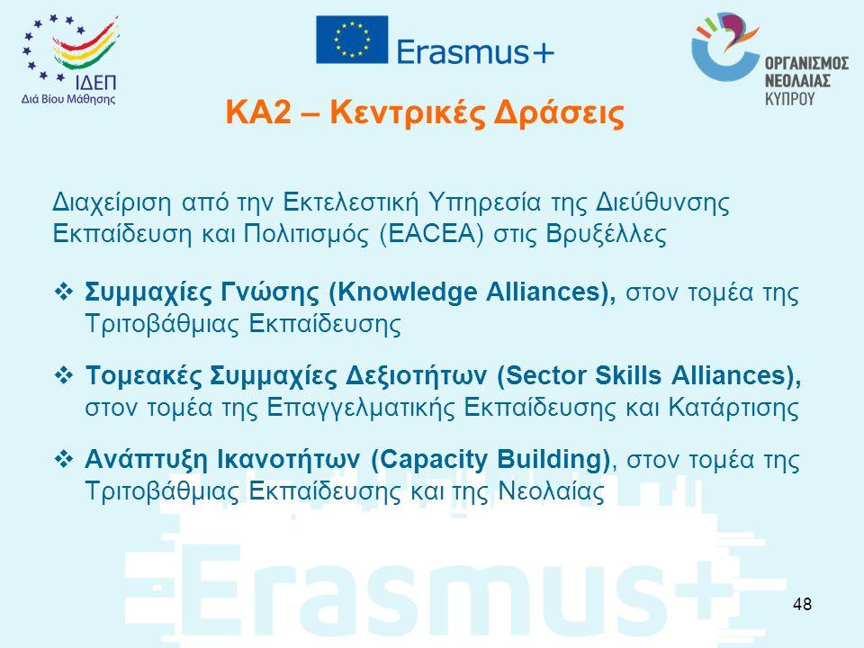 ΚΑ2 – Κεντρικές Δράσεις Διαχείριση από την Εκτελεστική Υπηρεσία της Διεύθυνσης Εκπαίδευση και Πολιτισμός (EACEA) στις Βρυξέλλες  Συμμαχίες Γνώσης (Kn