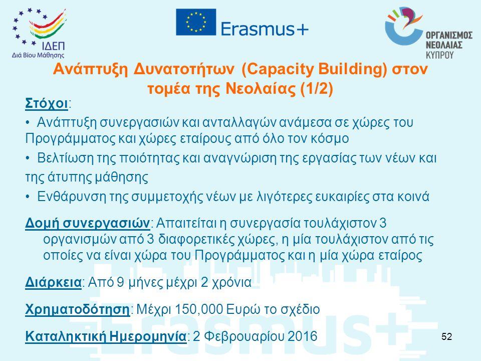 Ανάπτυξη Δυνατοτήτων (Capacity Building) στον τομέα της Νεολαίας (1/2) Στόχοι: Ανάπτυξη συνεργασιών και ανταλλαγών ανάμεσα σε χώρες του Προγράμματος κ