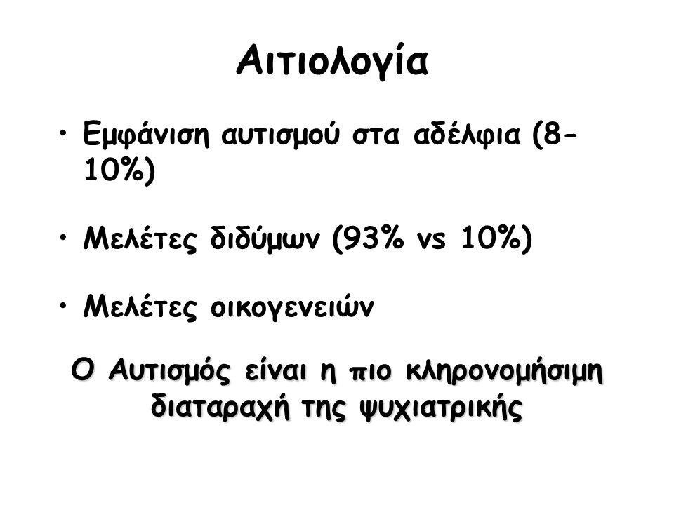 Αιτιολογία Εμφάνιση αυτισμού στα αδέλφια (8- 10%) Μελέτες διδύμων (93% vs 10%) Μελέτες οικογενειών Ο Αυτισμός είναι η πιο κληρονομήσιμη διαταραχή της ψυχιατρικής