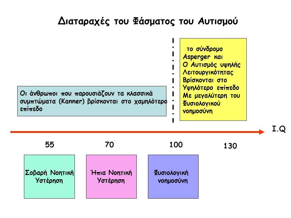 Οι άνθρωποι που παρουσιάζουν τα κλασσικά συμπτώματα (Kanner) βρίσκονται στο χαμηλότερο επίπεδο το σύνδρομο Asperger και Ο Αυτισμός υψηλής Λειτουργικότητας Βρίσκονται στο Υψηλότερο επίπεδο Με μεγαλύτερη του Φυσιολογικού νοημοσύνη I.Q Σοβαρή Νοητική Υστέρηση Ήπια Νοητική Υστέρηση Φυσιολογική νοημοσύνη 5570100 130 Διαταραχές του Φάσματος του Αυτισμού