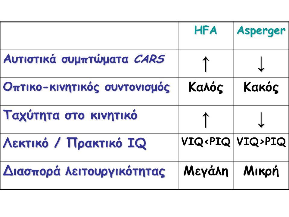 HFAAsperger Aυτιστικά συμπτώματα CARS ↑↓ Oπτικο-κινητικός συντονισμός ΚαλόςΚακός Ταχύτητα στο κινητικό ↑↓ Λεκτικό / Πρακτικό IQ VIQ<PIQVIQ>PIQ Διασπορά λειτουργικότητας ΜεγάληΜικρή