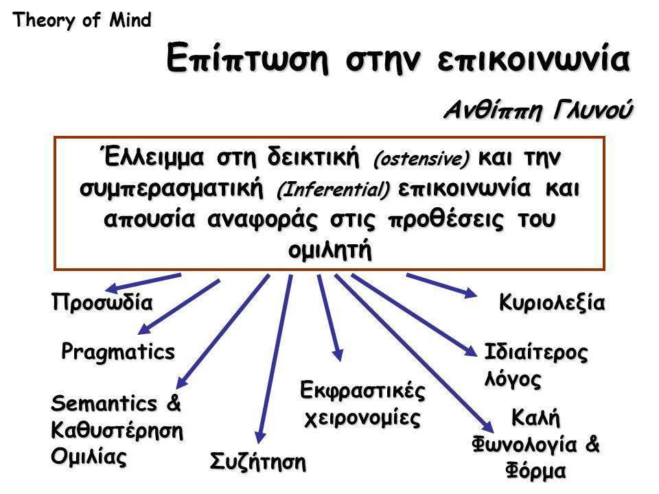 Theory of Mind Επίπτωση στην επικοινωνία Ανθίππη Γλυνού Έλλειμμα στη δεικτική (ostensive) και την συμπερασματική (Inferential) επικοινωνία και απουσία αναφοράς στις προθέσεις του ομιλητή Pragmatics Semantics & Καθυστέρηση Ομιλίας Συζήτηση Κυριολεξία Ιδιαίτερος λόγος Προσωδία Εκφραστικές χειρονομίες Καλή Φωνολογία & Φόρμα