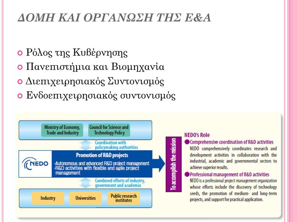 ΔΟΜΗ ΚΑΙ ΟΡΓΑΝΩΣΗ ΤΗΣ Ε&Α Ρόλος της Κυβέρνησης Πανεπιστήμια και Βιομηχανία Διεπιχειρησιακός Συντονισμός Ενδοεπιχειρησιακός συντονισμός