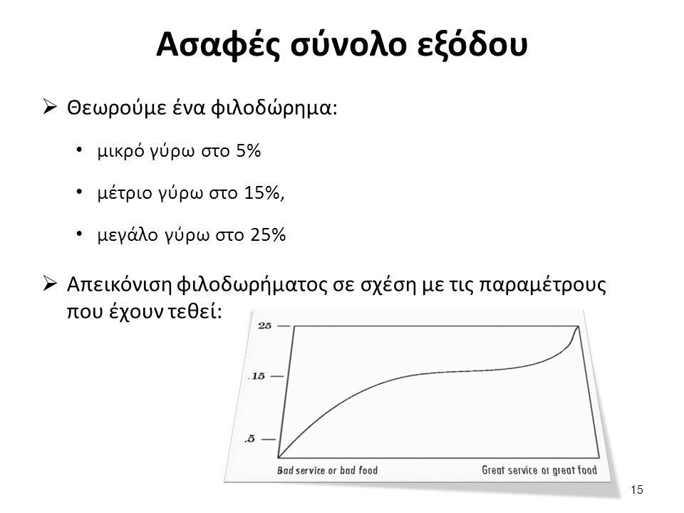 Ασαφές σύνολο εξόδου  Θεωρούμε ένα φιλοδώρημα: μικρό γύρω στο 5% μέτριο γύρω στο 15%, μεγάλο γύρω στο 25%  Απεικόνιση φιλοδωρήματος σε σχέση με τις