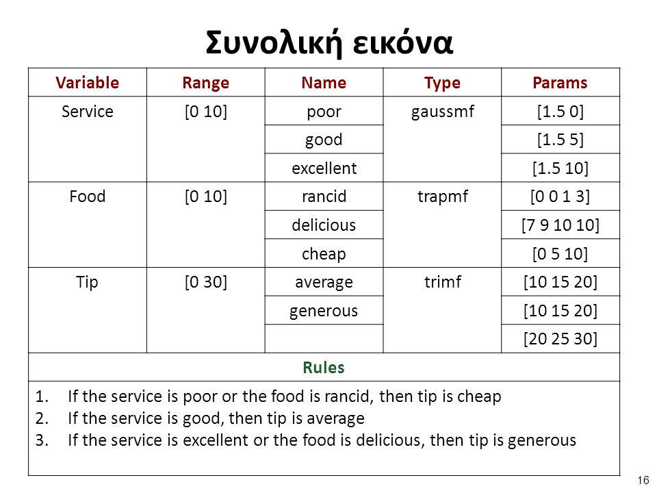 Συνολική εικόνα VariableRangeNameTypeParams Service[0 10]poorgaussmf[1.5 0] good[1.5 5] excellent[1.5 10] Food[0 10]rancidtrapmf[0 0 1 3] delicious[7 9 10 10] cheap[0 5 10] Tip[0 30]averagetrimf[10 15 20] generous[10 15 20] [20 25 30] Rules 1.If the service is poor or the food is rancid, then tip is cheap 2.If the service is good, then tip is average 3.If the service is excellent or the food is delicious, then tip is generous 16