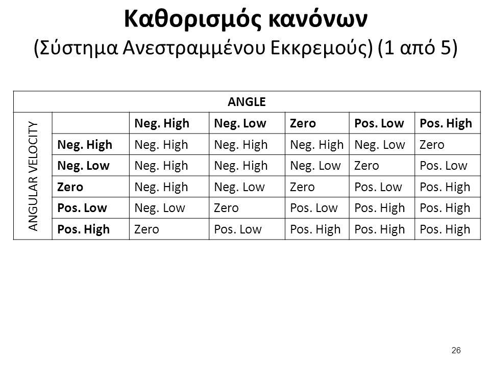 Καθορισμός κανόνων (Σύστημα Ανεστραμμένου Εκκρεμούς) (1 από 5) ANGLE ANGULAR VELOCITY Neg. HighNeg. LowZeroPos. LowPos. High Neg. High Neg. LowZero Ne