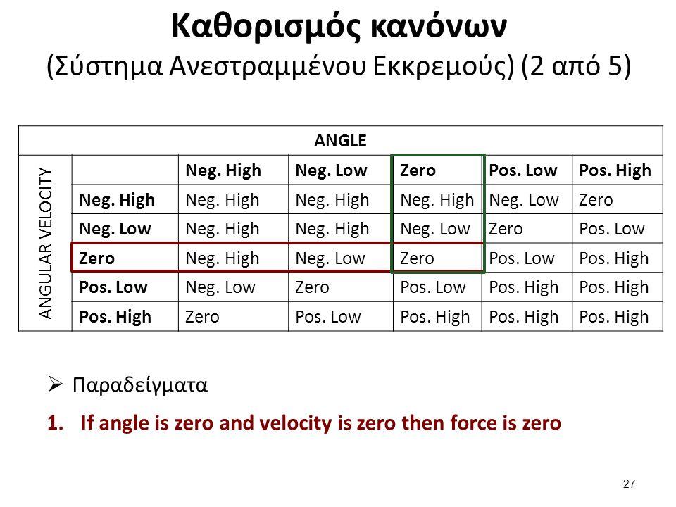 Καθορισμός κανόνων (Σύστημα Ανεστραμμένου Εκκρεμούς) (2 από 5) ANGLE ANGULAR VELOCITY Neg. HighNeg. LowZeroPos. LowPos. High Neg. High Neg. LowZero Ne