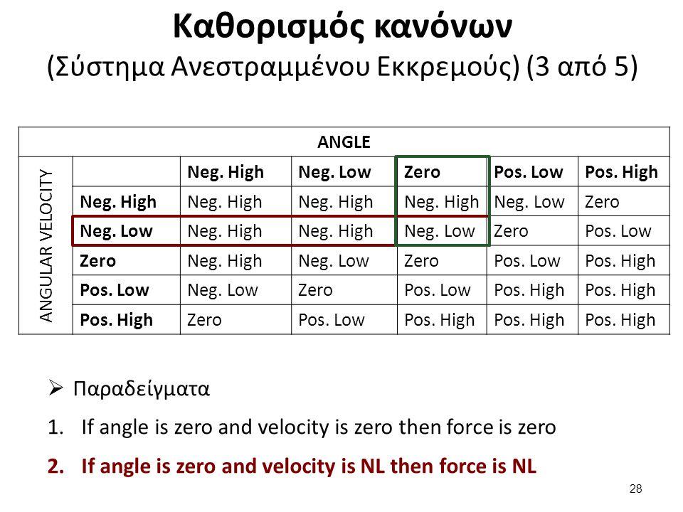 Καθορισμός κανόνων (Σύστημα Ανεστραμμένου Εκκρεμούς) (3 από 5) ANGLE ANGULAR VELOCITY Neg. HighNeg. LowZeroPos. LowPos. High Neg. High Neg. LowZero Ne