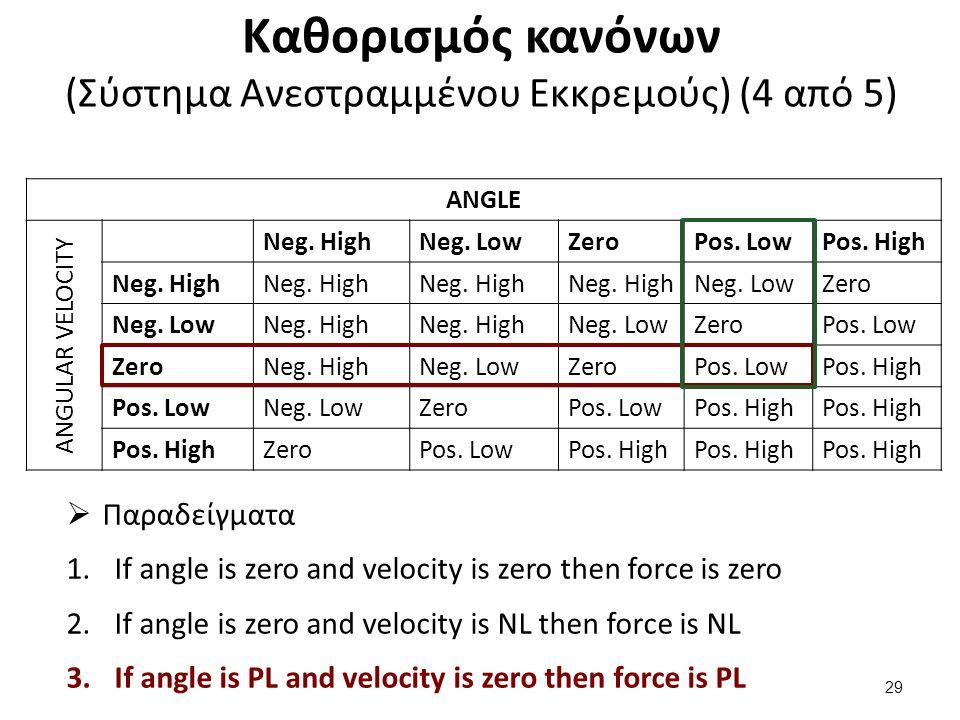 Καθορισμός κανόνων (Σύστημα Ανεστραμμένου Εκκρεμούς) (4 από 5) ANGLE ANGULAR VELOCITY Neg. HighNeg. LowZeroPos. LowPos. High Neg. High Neg. LowZero Ne
