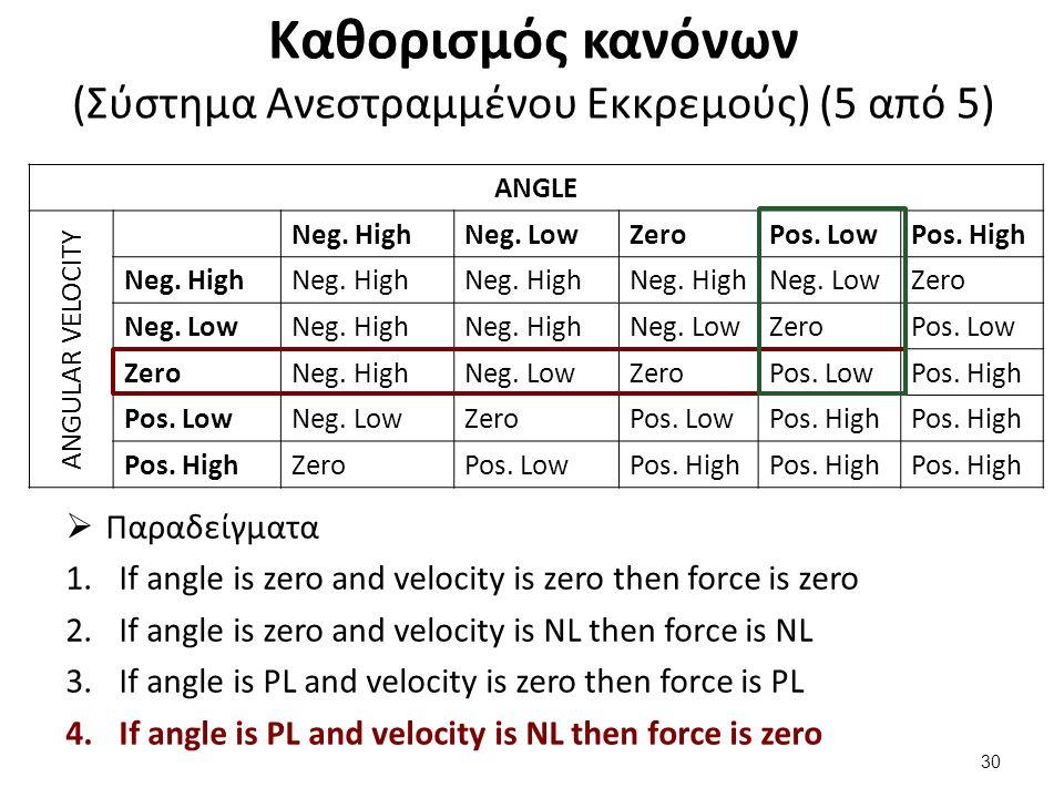 Καθορισμός κανόνων (Σύστημα Ανεστραμμένου Εκκρεμούς) (5 από 5) ANGLE ANGULAR VELOCITY Neg. HighNeg. LowZeroPos. LowPos. High Neg. High Neg. LowZero Ne