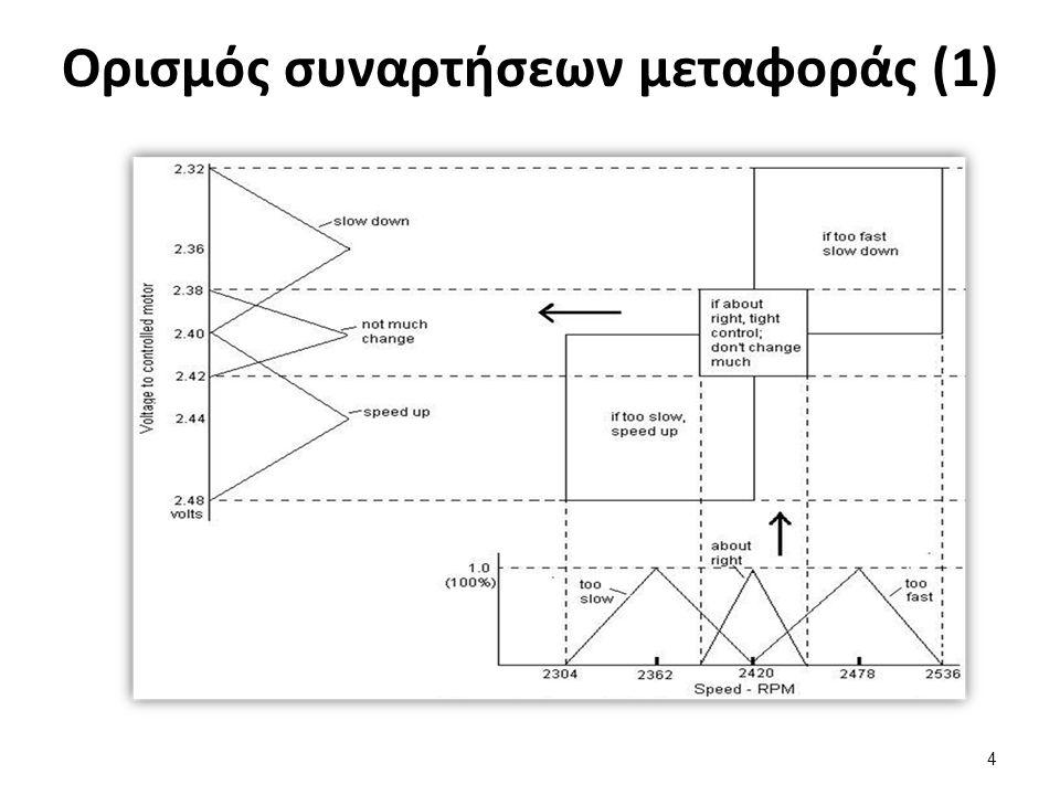Ασαφές σύνολο εξόδου  Θεωρούμε ένα φιλοδώρημα: μικρό γύρω στο 5% μέτριο γύρω στο 15%, μεγάλο γύρω στο 25%  Απεικόνιση φιλοδωρήματος σε σχέση με τις παραμέτρους που έχουν τεθεί: 15