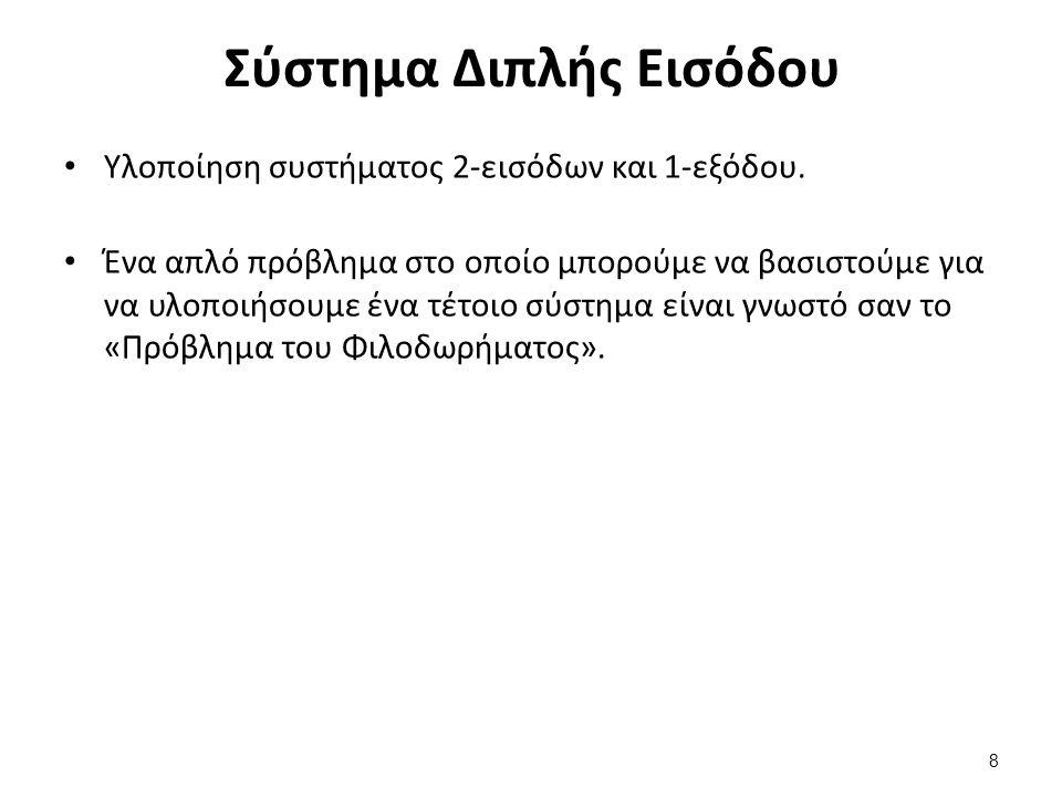 Καθορισμός κανόνων (Σύστημα Ανεστραμμένου Εκκρεμούς) (4 από 5) ANGLE ANGULAR VELOCITY Neg.
