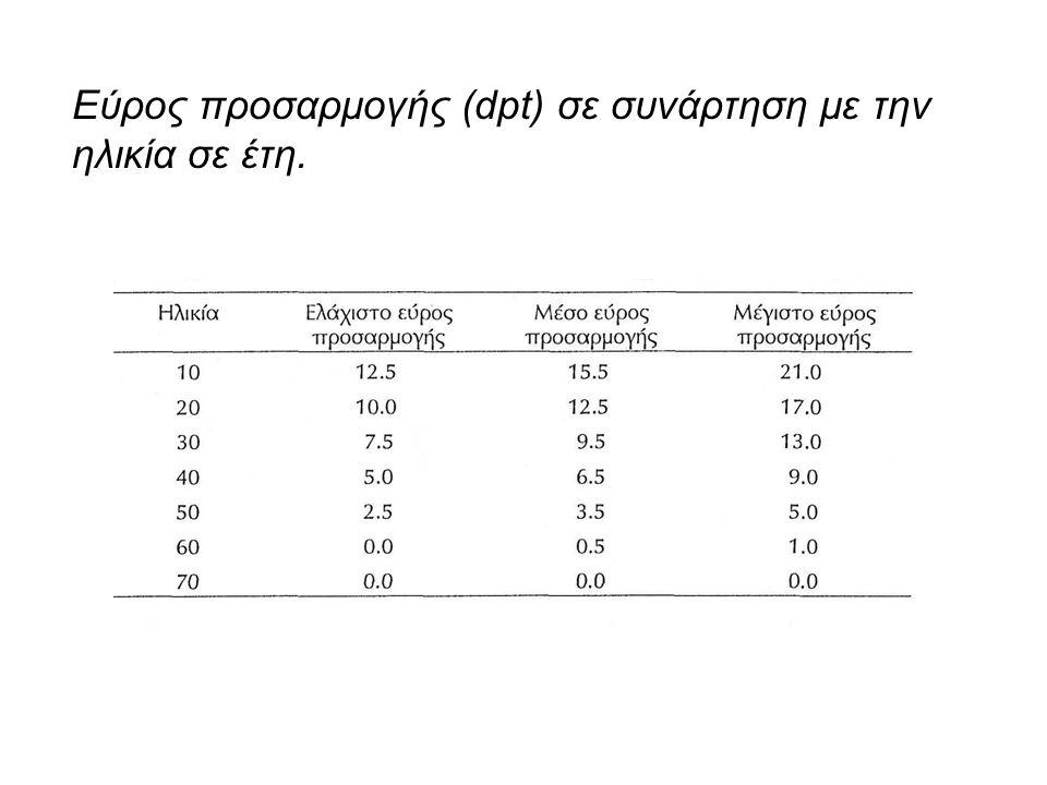 Εύρος προσαρμογής (dpt) σε συνάρτηση με την ηλικία σε έτη.