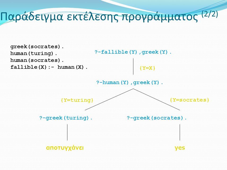 Παράδειγμα εκτέλεσης προγράμματος (2/2) -fallible(Y),greek(Y).
