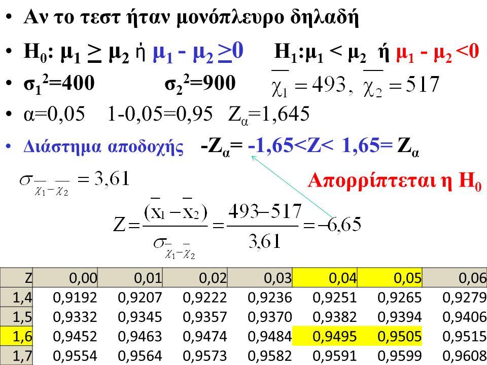 Η 0 : μ 1 = μ 2, Η 1 :μ 1 ≠ μ 2 σ 1 2 =400 σ 2 2 =900 α=0,05 α/2=0,025 1-0,025=0,975 Ζ α/2 =1,96 Διάστημα αποδοχής -Ζ α/2 <Ζ< Ζ α/2 -1,96 έως 1,96 Απο