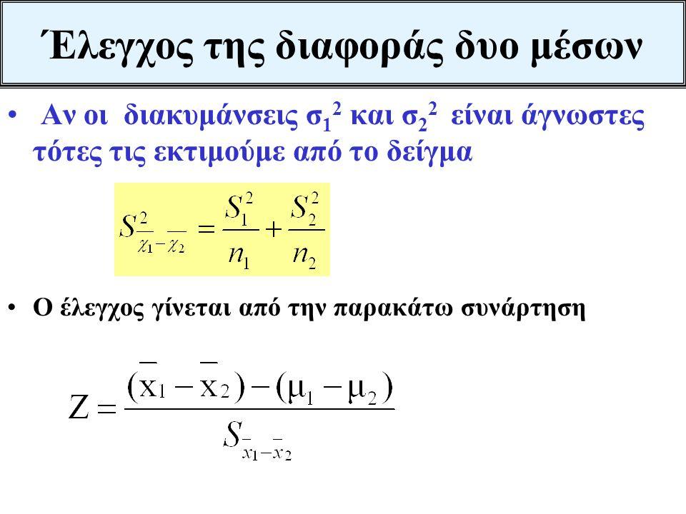 Αν το τεστ ήταν μονόπλευρο δηλαδή Η 0 : μ 1 > μ 2 ή μ 1 - μ 2 >0 Η 1 :μ 1 < μ 2 ή μ 1 - μ 2 <0 σ 1 2 =400 σ 2 2 =900 α=0,05 1-0,05=0,95 Ζ α =1,645 Διά