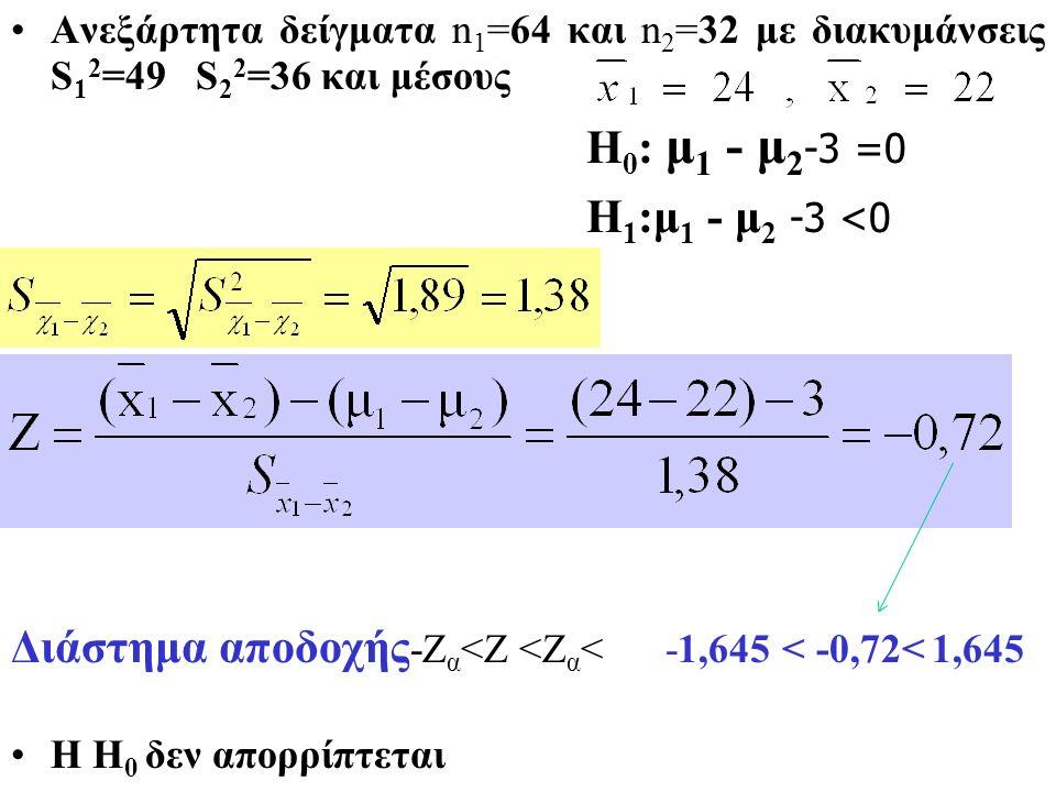 Ελήφθησαν δυο ανεξάρτητα δείγματα n 1 =64 και n 2 =32 με διακυμάνσεις S 1 2 =49 S 2 2 =36 και μέσους. Να γίνει ο έλεγχος (α=0,05) Η 0 : μ 1 - μ 2 =3 Η