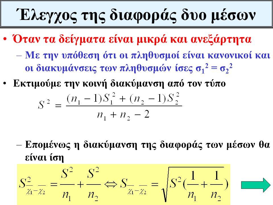 Ανεξάρτητα δείγματα n 1 =64 και n 2 =32 με διακυμάνσεις S 1 2 =49 S 2 2 =36 και μέσους Η 0 : μ 1 - μ 2 -3 =0 Η 1 :μ 1 - μ 2 -3 <0 Διάστημα αποδοχής -Ζ α <Ζ <Ζ α < -1,645 < -0,72< 1,645 Η Η 0 δεν απορρίπτεται