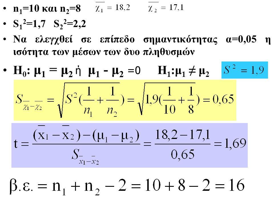 Τα δεδομένα δυο ανεξάρτητων δειγμάτων που έχουν επιλεγεί από δυο πληθυσμούς που κατανέμονται κανονικά ως προς την μεταβλητή Χ1 και Χ2 είναι: n 1 =10 και n 2 =8 S 1 2 =1,7 S 2 2 =2,2 Να ελεγχθεί σε επίπεδο σημαντικότητας α=0,05 η ισότητα των μέσων των δυο πληθυσμών Η 0 : μ 1 = μ 2, Η 1 :μ 1 ≠ μ 2